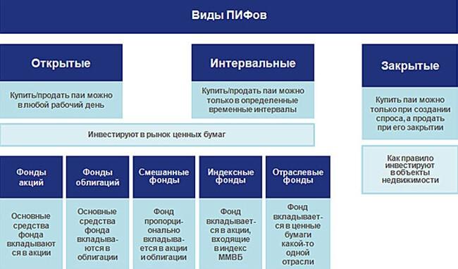 Договор доверительного управления ценными бумагами офбу